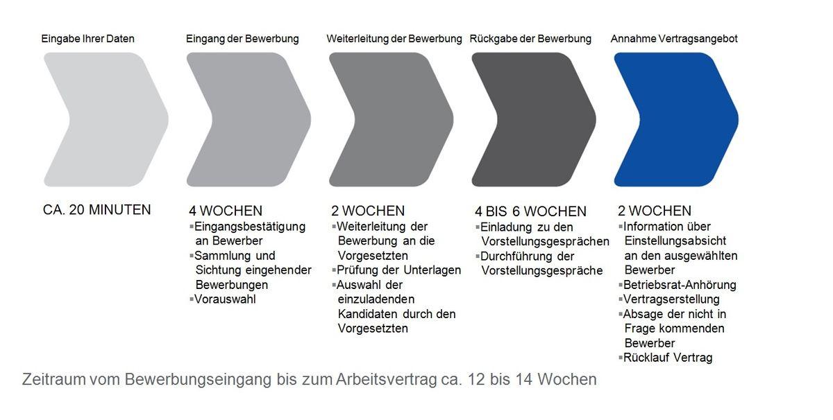 Informatikerininformatiker Als Beraterinberater Bzw Prüferin